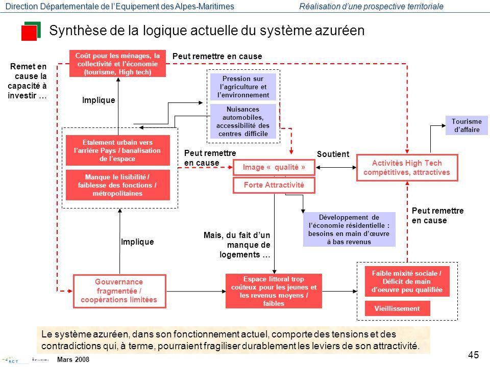 Direction Départementale de l'Equipement des Alpes-Maritimes Réalisation d'une prospective territoriale Mars 2008 46 Quelle maîtrise du territoire par les acteurs locaux .
