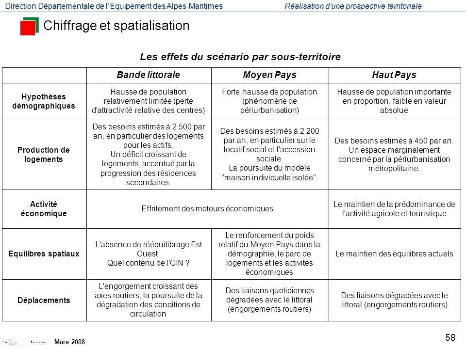 Direction Départementale de l'Equipement des Alpes-Maritimes Réalisation d'une prospective territoriale Mars 2008 59 Enseignements pour la DTA