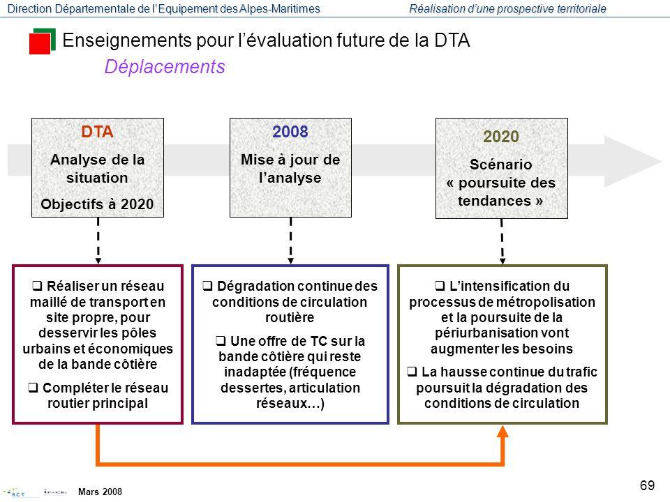 Direction Départementale de l'Equipement des Alpes-Maritimes Réalisation d'une prospective territoriale Mars 2008 70 Enseignements pour l'évaluation future de la DTA Quels objectifs pour l'évaluation de la DTA .