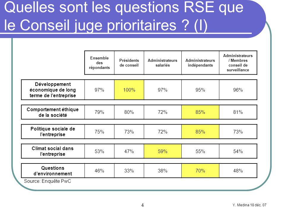 Y. Medina 18 déc. 07 4 Quelles sont les questions RSE que le Conseil juge prioritaires .