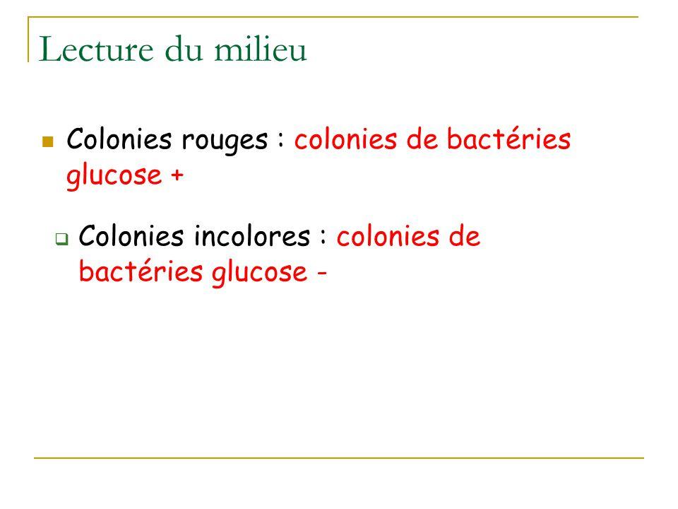 Lecture du milieu Colonies rouges : colonies de bactéries glucose +  Colonies incolores : colonies de bactéries glucose -