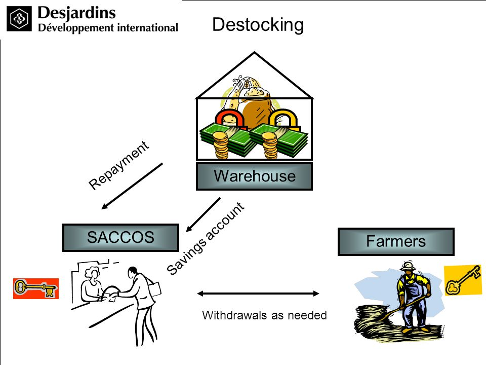 Farmers Warehouse SACCOS Destocking Repayment Savings account Withdrawals as needed