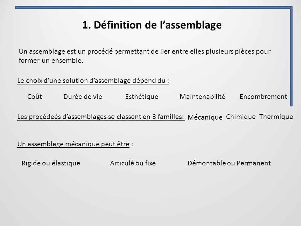 1. Définition de l'assemblage Le choix d'une solution d'assemblage dépend du : Les procédeés d'assemblages se classent en 3 familles: Un assemblage mé