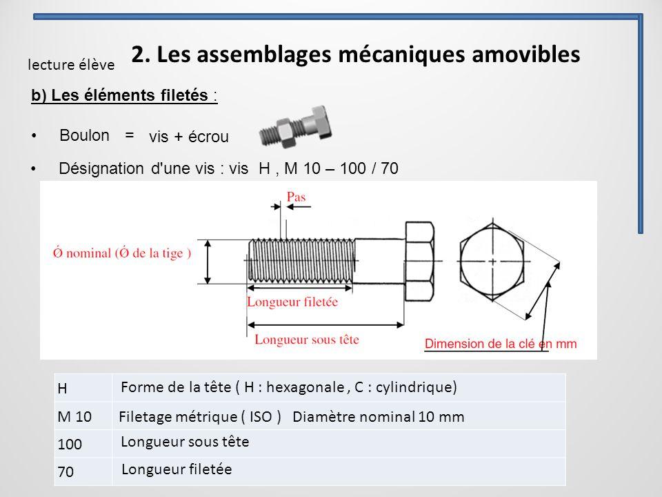 2. Les assemblages mécaniques amovibles b) Les éléments filetés : Boulon = Désignation d'une vis : vis H, M 10 – 100 / 70 vis + écrou H M 10 100 70 Fo