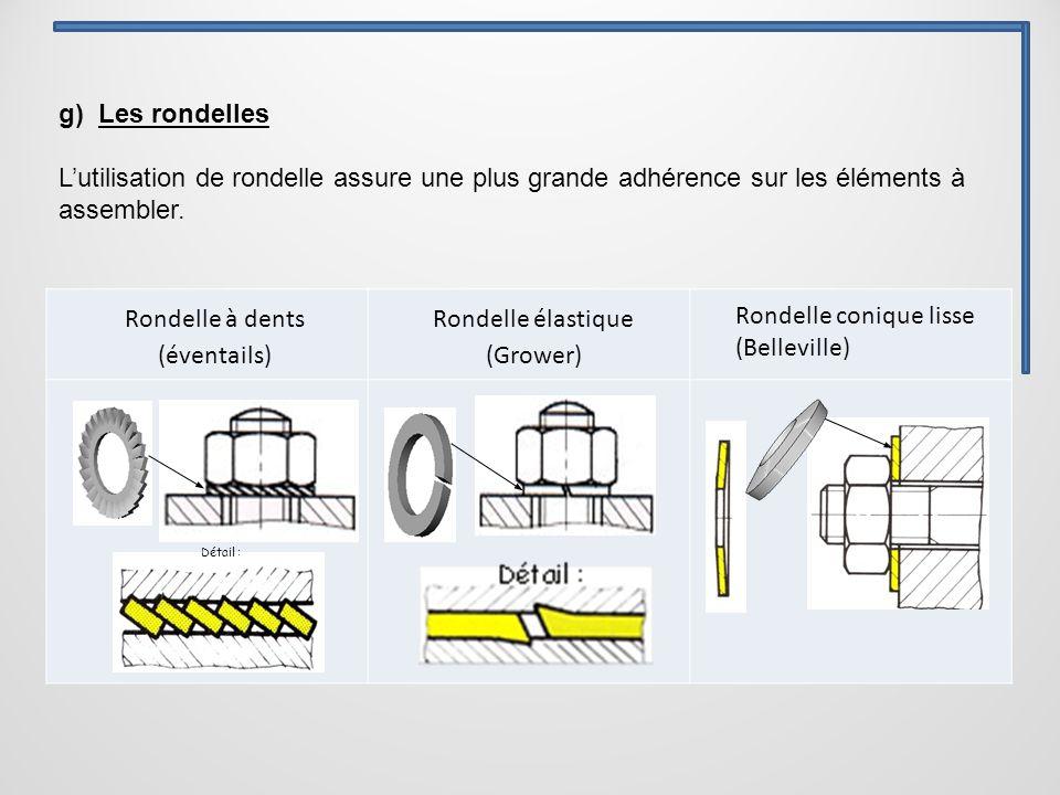 Détail : g) Les rondelles L'utilisation de rondelle assure une plus grande adhérence sur les éléments à assembler.