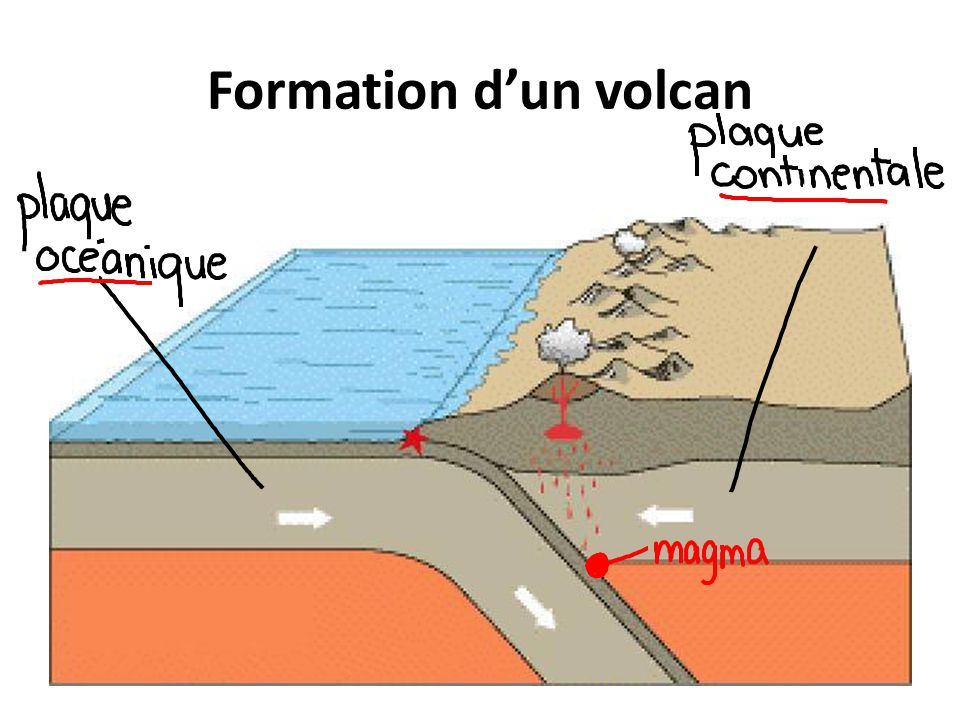 Formation d'un volcan