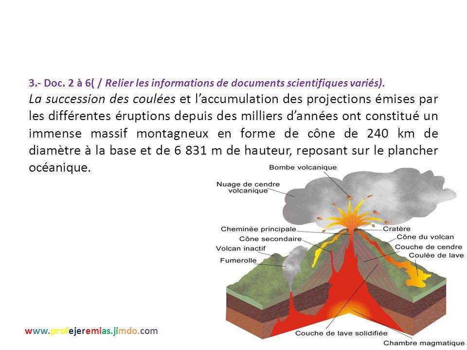 3.- Doc. 2 à 6( / Relier les informations de documents scientifiques variés). La succession des coulées et l'accumulation des projections émises par l
