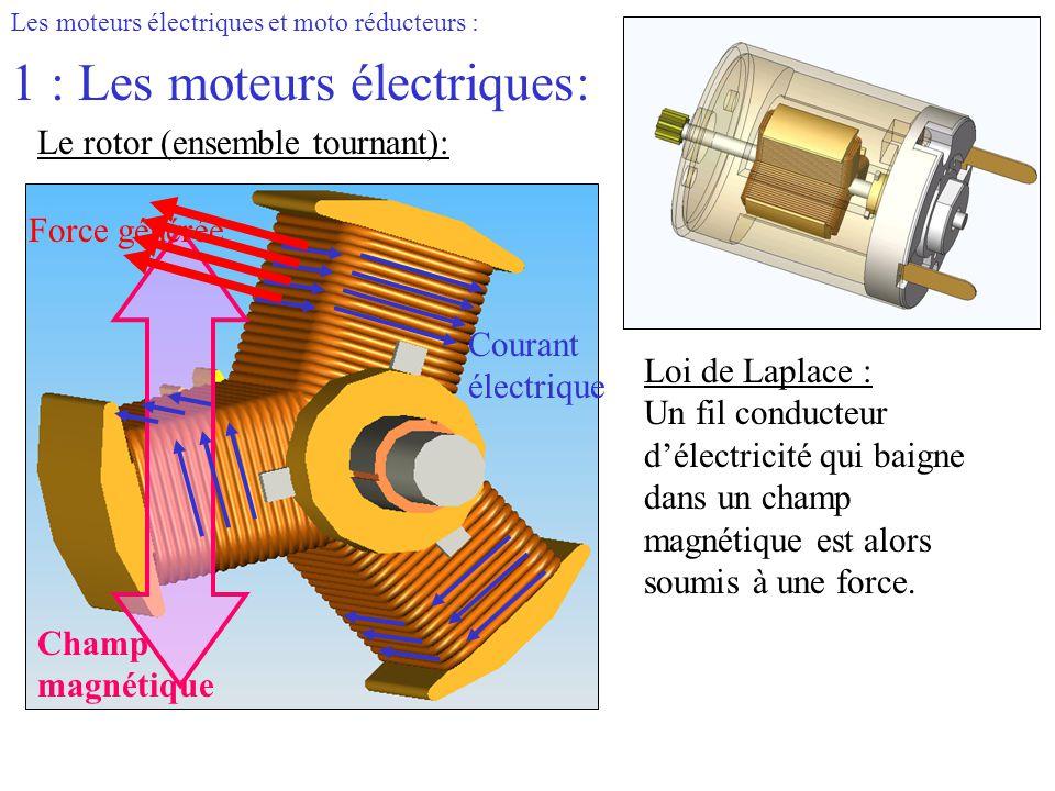 Les moteurs électriques et moto réducteurs : 1 : Les moteurs électriques: Le rotor (ensemble tournant): Loi de Laplace : Un fil conducteur d'électrici