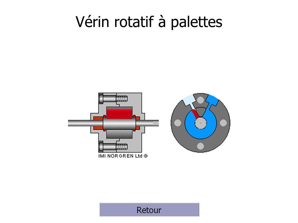 Vérin rotatif à palettes Retour