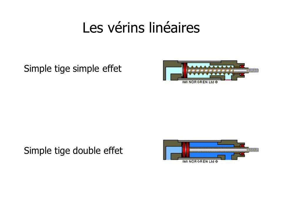 Les vérins linéaires Simple tige simple effet Simple tige double effet