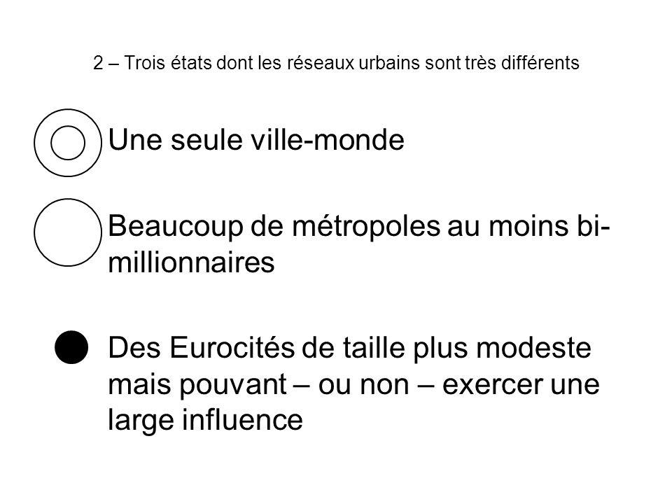 2 – Trois états dont les réseaux urbains sont très différents Une seule ville-monde Beaucoup de métropoles au moins bi- millionnaires Des Eurocités de taille plus modeste mais pouvant – ou non – exercer une large influence