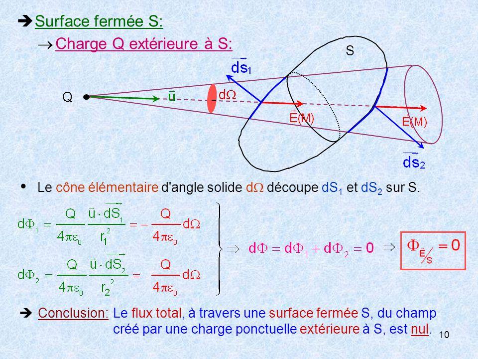 10  Surface fermée S: Q S  Conclusion:Le flux total, à travers une surface fermée S, du champ créé par une charge ponctuelle extérieure à S, est nul.
