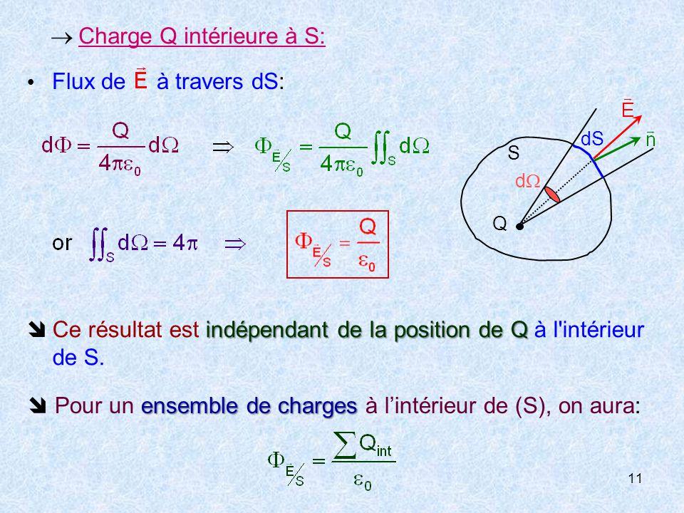 11  Charge Q intérieure à S: Q S  Flux de à travers dS: indépendant de la position de Q  Ce résultat est indépendant de la position de Q à l intérieur de S.