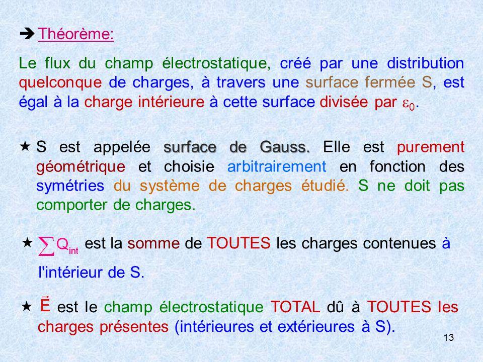 13  Théorème: Le flux du champ électrostatique, créé par une distribution quelconque de charges, à travers une surface fermée S, est égal à la charge intérieure à cette surface divisée par  0.