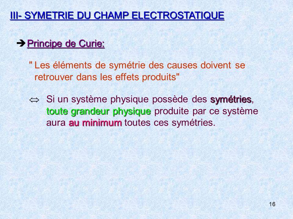 16 III-SYMETRIE DU CHAMP ELECTROSTATIQUE Principe de Curie:  Principe de Curie: Les éléments de symétrie des causes doivent se retrouver dans les effets produits symétries toute grandeur physique au minimum  Si un système physique possède des symétries, toute grandeur physique produite par ce système aura au minimum toutes ces symétries.