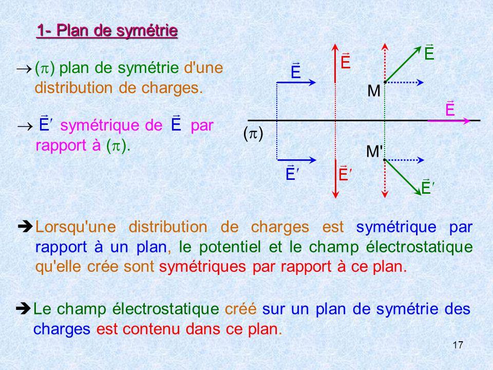 17 1-Plan de symétrie  Lorsqu une distribution de charges est symétrique par rapport à un plan, le potentiel et le champ électrostatique qu elle crée sont symétriques par rapport à ce plan.