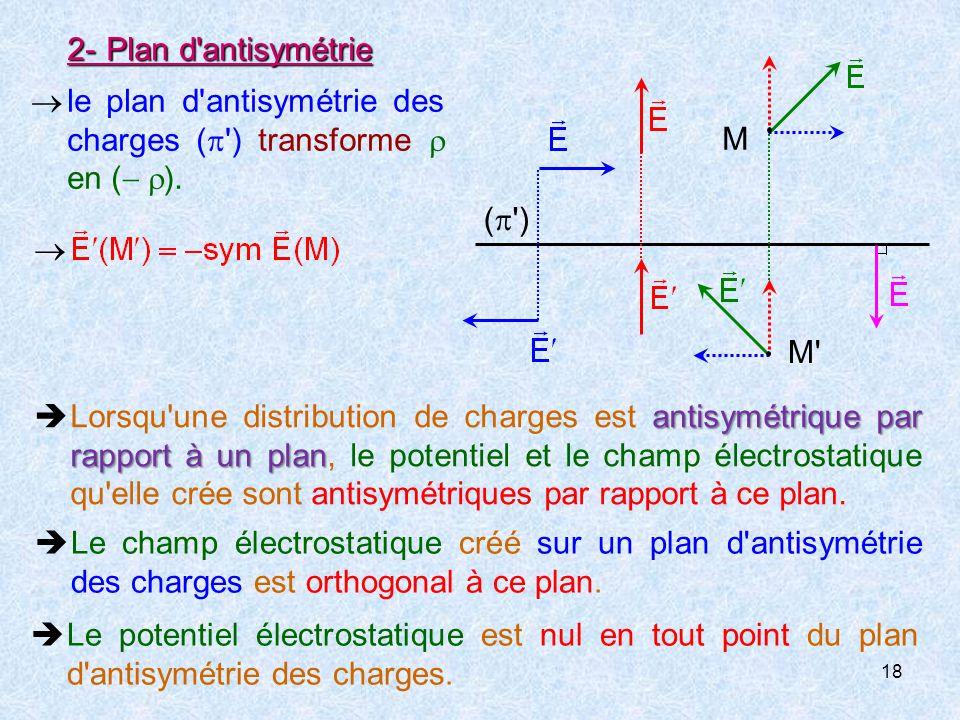 18 2-Plan d antisymétrie  le plan d antisymétrie des charges (  ) transforme  en (   ).