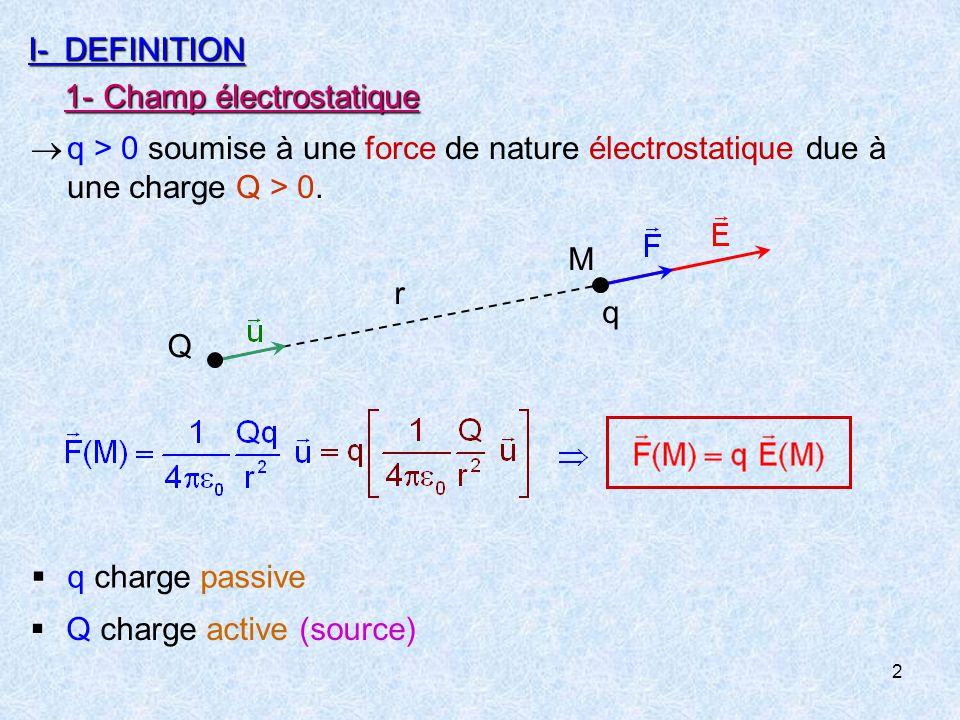 2 I-DEFINITION 1-Champ électrostatique q  q > 0 soumise à une force de nature électrostatique due à une charge Q > 0.