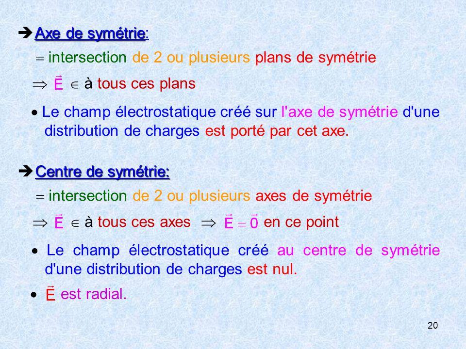 20 Axe de symétrie  Axe de symétrie:  intersection de 2 ou plusieurs plans de symétrie   à tous ces plans  Le champ électrostatique créé sur l axe de symétrie d une distribution de charges est porté par cet axe.