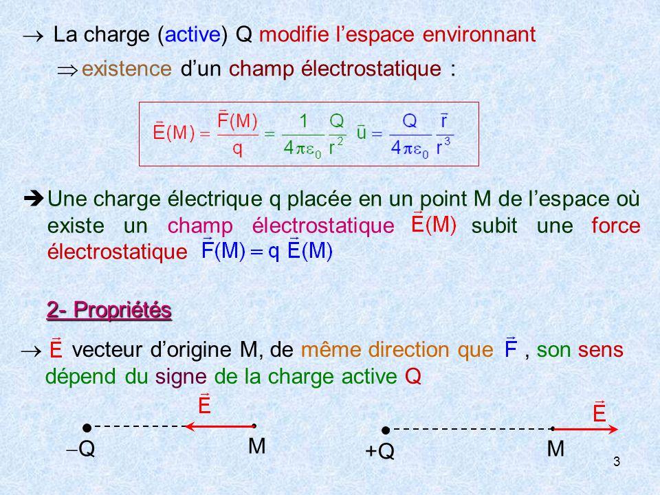 3  La charge (active) Q modifie l'espace environnant  existence d'un champ électrostatique : 2-Propriétés  vecteur d'origine M, de même direction que, son sens dépend du signe de la charge active Q M QQ M +Q+Q  Une charge électrique q placée en un point M de l'espace où existe un champ électrostatique subit une force électrostatique