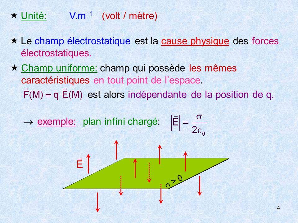5 II-CHAMP CREE PAR UNE DISTRIBUTION DE CHARGES 1- Charge ponctuelle unique  La charge Q crée en M un champ tel que:  est un champ radial: Q > 0 Q < 0 q Q r M