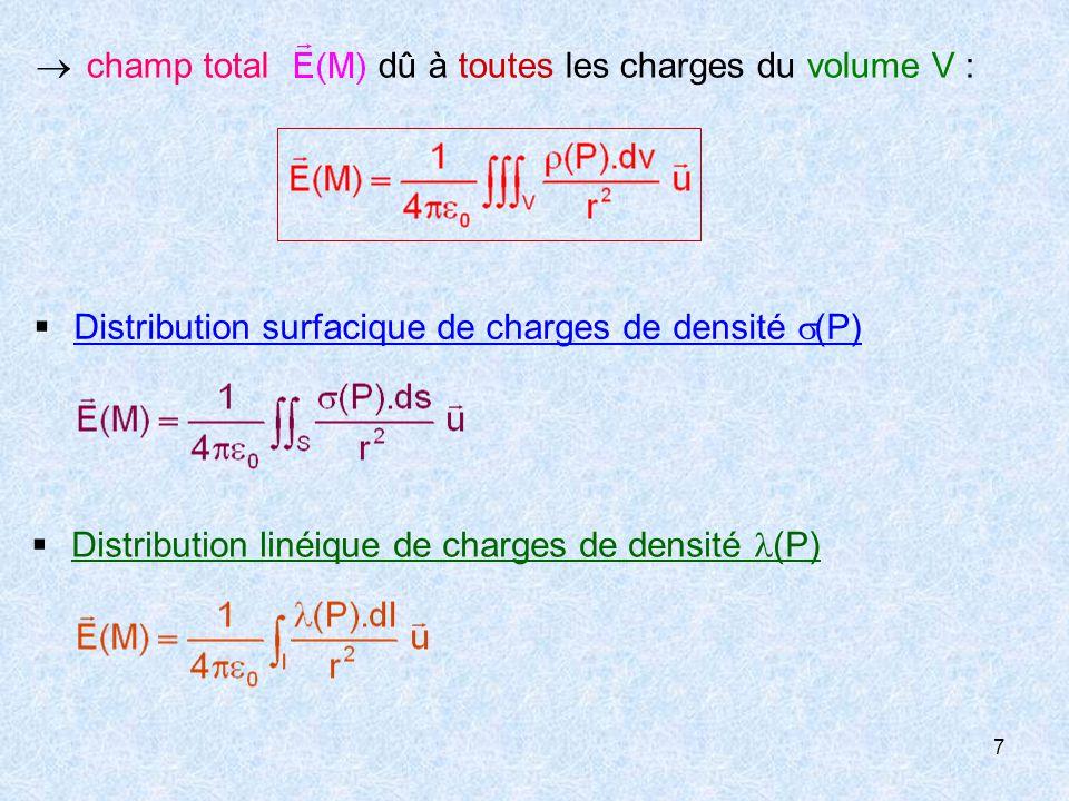 8 alors:  angle solide sous lequel on voit une surface quelconque O dS S dd  M  OM  r  normale à dS   angle entre et l axe du cône II-THEOREME DE GAUSS 1-Rappel: angle solide