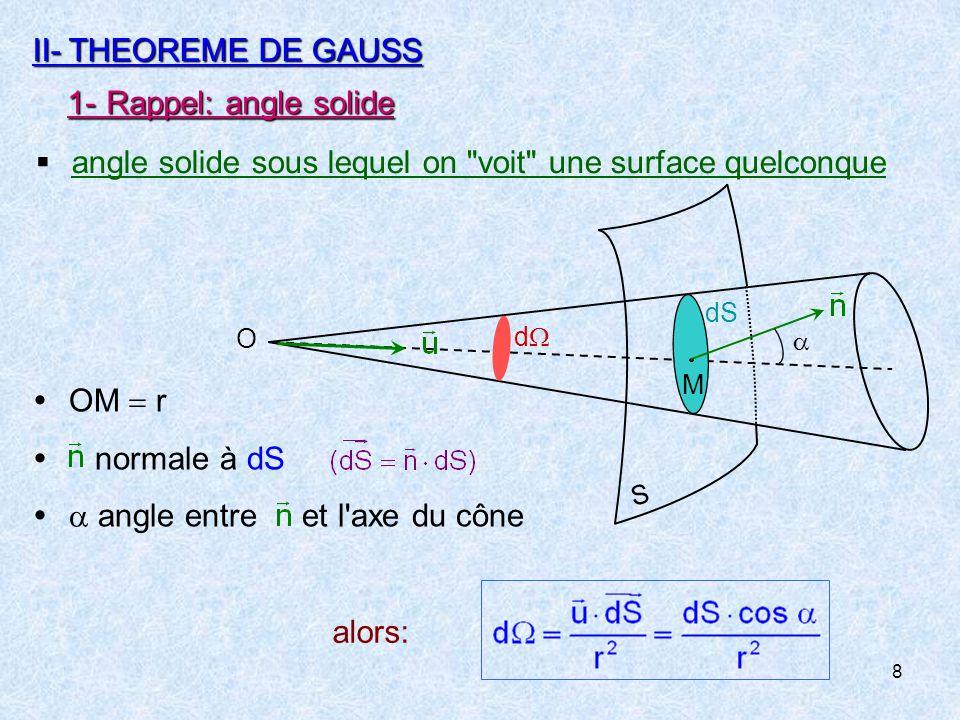 19 3-Règles de symétrie  Invariance par translation / axe (Ox, Oy, ou Oz)  effets indépendants de x, y ou z.