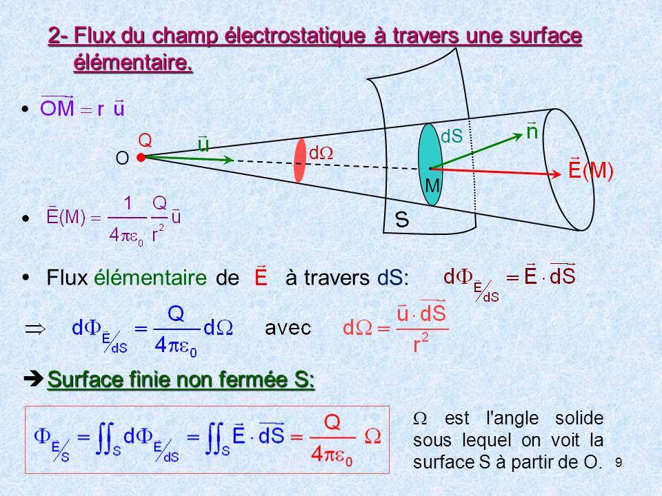 9 2-Flux du champ électrostatique à travers une surface élémentaire.