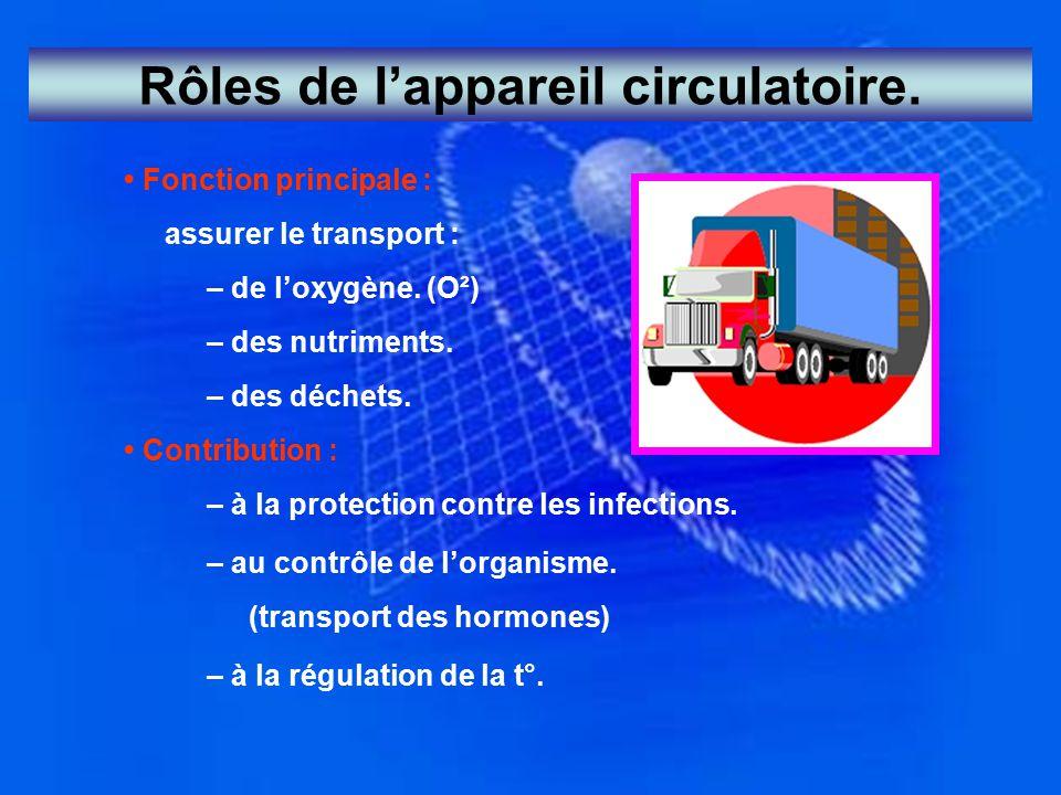 Rôles de l'appareil circulatoire. Fonction principale : assurer le transport : – de l'oxygène. (O²) – des nutriments. – des déchets. Contribution : –