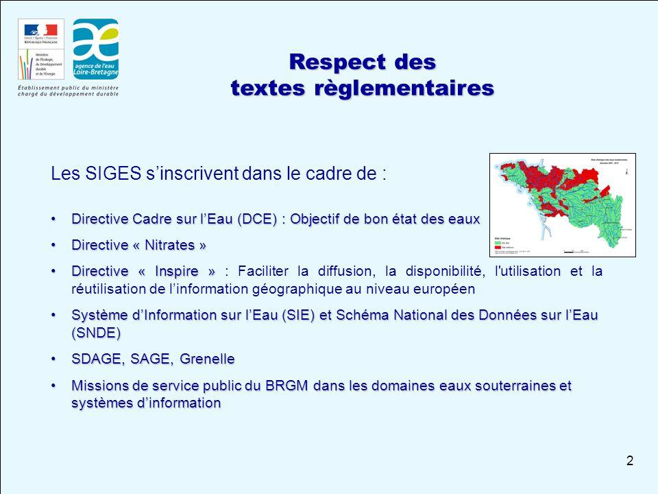2 Respect des textes règlementaires Les SIGES s'inscrivent dans le cadre de : Directive Cadre sur l'Eau (DCE) : Objectif de bon état des eauxDirective Cadre sur l'Eau (DCE) : Objectif de bon état des eaux Directive « Nitrates »Directive « Nitrates » Directive « Inspire »Directive « Inspire » : Faciliter la diffusion, la disponibilité, l utilisation et la réutilisation de l'information géographique au niveau européen Système d'Information sur l'Eau (SIE) et Schéma National des Données sur l'Eau (SNDE)Système d'Information sur l'Eau (SIE) et Schéma National des Données sur l'Eau (SNDE) SDAGE, SAGE, GrenelleSDAGE, SAGE, Grenelle Missions de service public du BRGM dans les domaines eaux souterraines et systèmes d'informationMissions de service public du BRGM dans les domaines eaux souterraines et systèmes d'information