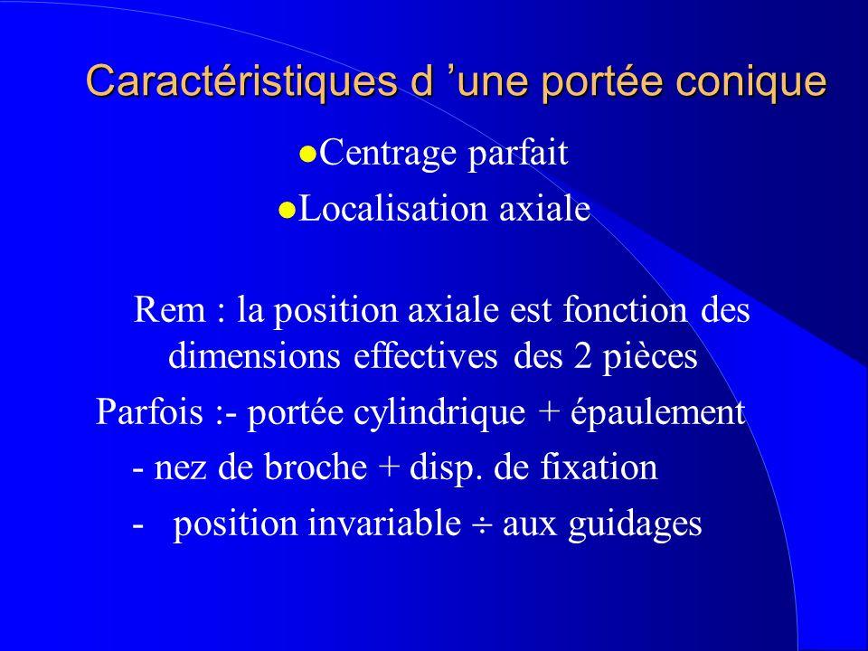 Caractéristiques d 'une portée conique l Centrage parfait l Localisation axiale Rem : la position axiale est fonction des dimensions effectives des 2 pièces Parfois :- portée cylindrique + épaulement - nez de broche + disp.
