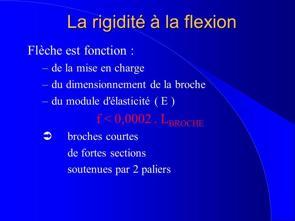La rigidité à la flexion Flèche est fonction : –de la mise en charge –du dimensionnement de la broche –du module d élasticité ( E ) f < 0,0002.