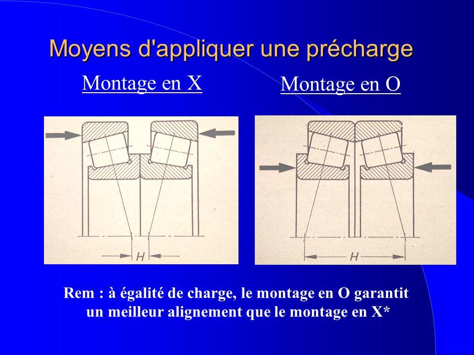Moyens d appliquer une précharge Montage en X Montage en O Rem : à égalité de charge, le montage en O garantit un meilleur alignement que le montage en X*