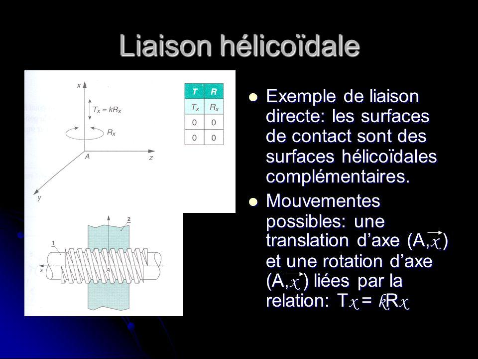 Liaison hélicoïdale Exemple de liaison directe: les surfaces de contact sont des surfaces hélicoïdales complémentaires. Exemple de liaison directe: le