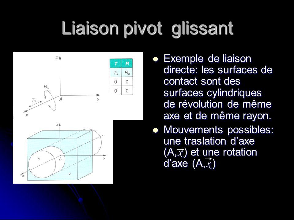 Liaison pivot glissant Exemple de liaison directe: les surfaces de contact sont des surfaces cylindriques de révolution de même axe et de même rayon.