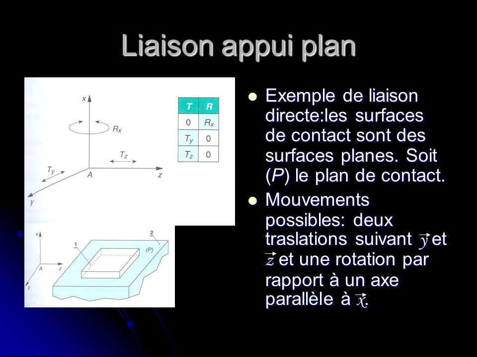 Liaison appui plan Exemple de liaison directe:les surfaces de contact sont des surfaces planes. Soit (P) le plan de contact. Exemple de liaison direct