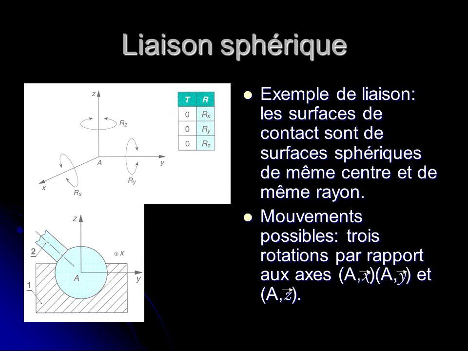 Liaison sphérique Exemple de liaison: les surfaces de contact sont de surfaces sphériques de même centre et de même rayon. Exemple de liaison: les sur