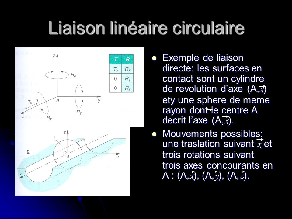 Liaison linéaire circulaire Exemple de liaison directe: les surfaces en contact sont un cylindre de revolution d'axe (A, x ) ety une sphere de meme ra