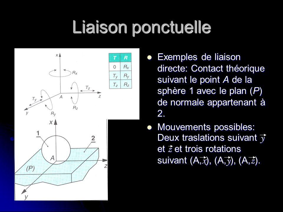 Liaison ponctuelle Exemples de liaison directe: Contact théorique suivant le point A de la sphère 1 avec le plan (P) de normale appartenant à 2. Exemp