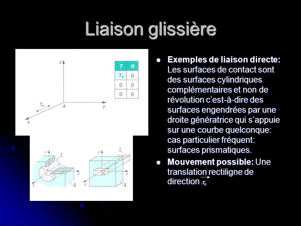 Liaison glissière Exemples de liaison directe: Les surfaces de contact sont des surfaces cylindriques complémentaires et non de révolution c'est-à-dir