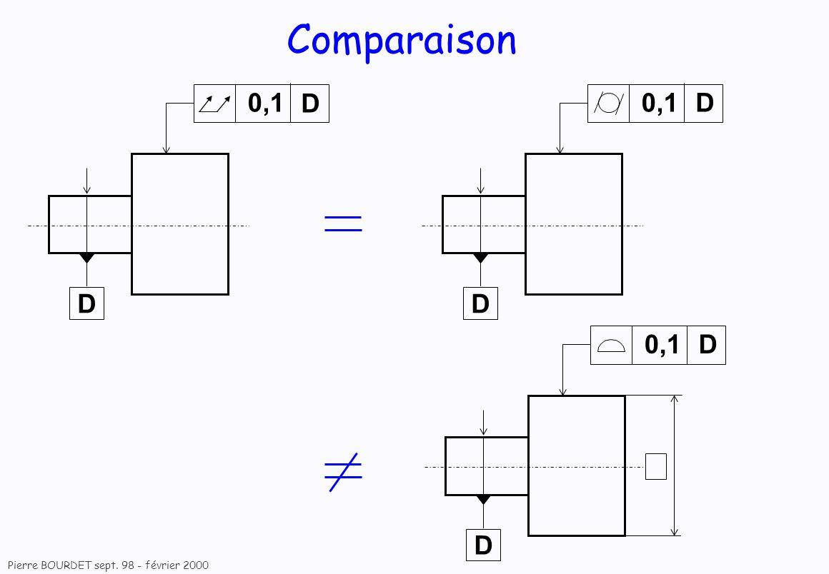 Pierre BOURDET sept. 98 - février 2000 Comparaison 0,1 D D D D D D
