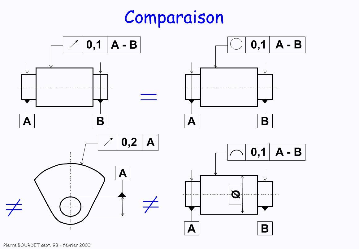 Pierre BOURDET sept. 98 - février 2000 Comparaison 0,1 AB A - B 0,1 AB A - B Ø 0,1 AB A 0,2 A
