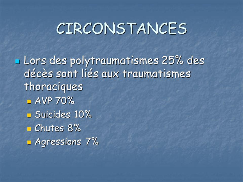 CIRCONSTANCES Lors des polytraumatismes 25% des décès sont liés aux traumatismes thoraciques Lors des polytraumatismes 25% des décès sont liés aux tra