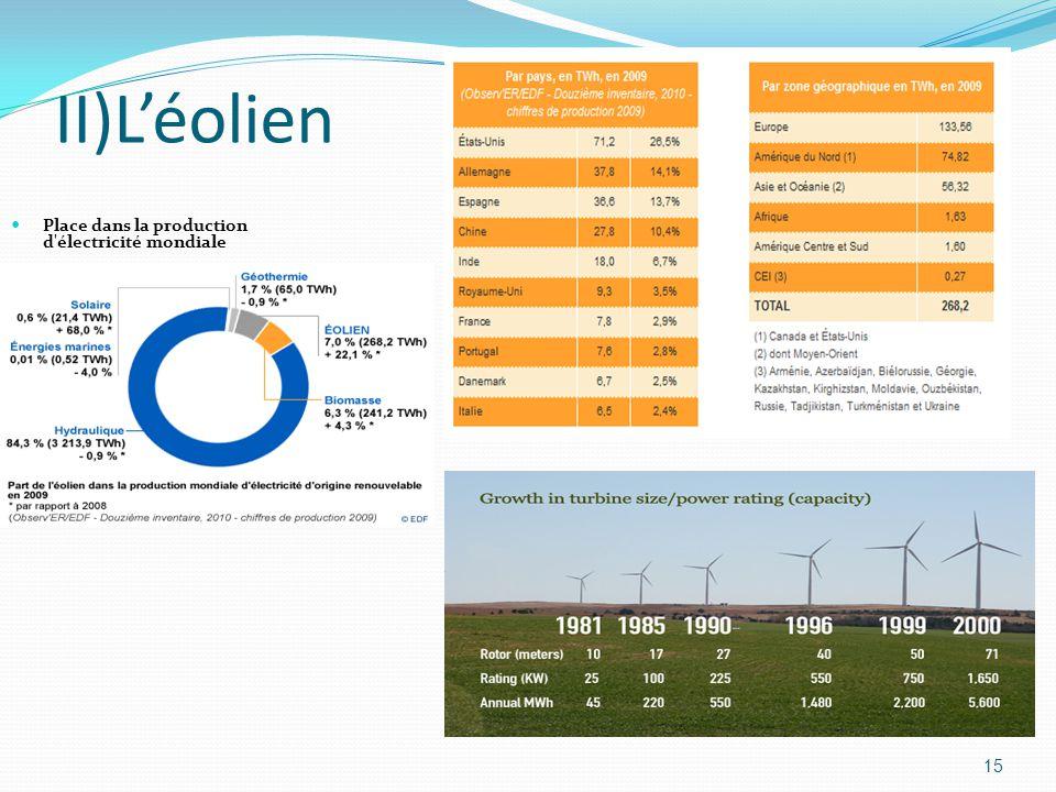 15 II)L'éolien Place dans la production d électricité mondiale