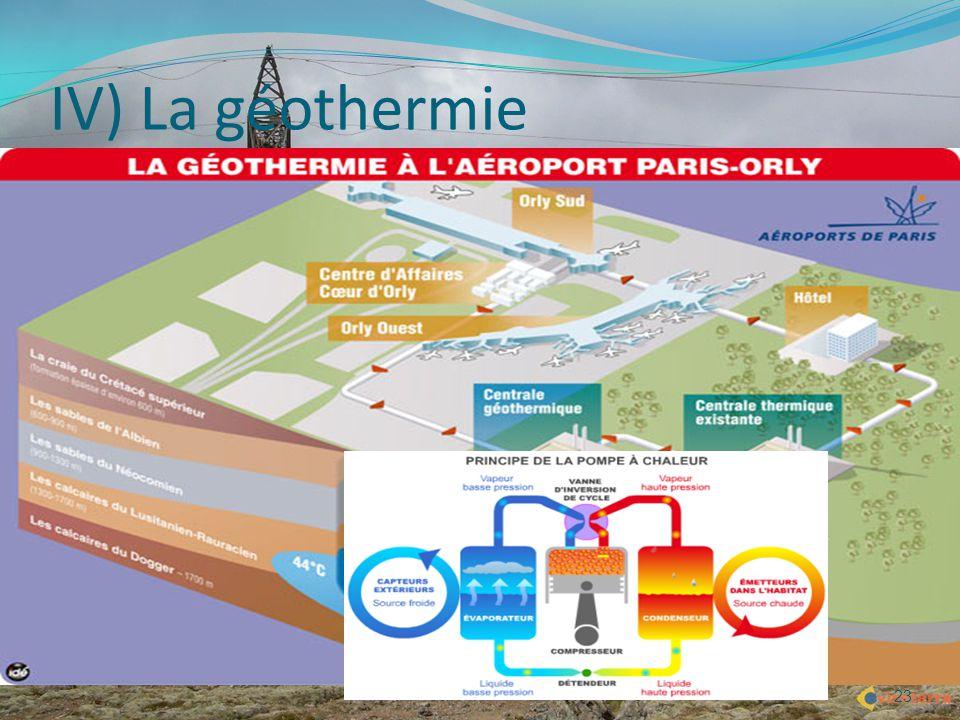 23 IV) La géothermie Avantages : économique et écologique pas d'émission de fumée ni d'odeur permet de chauffer l'hiver pas de stockage de combustible