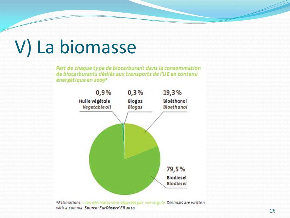 26 V) La biomasse