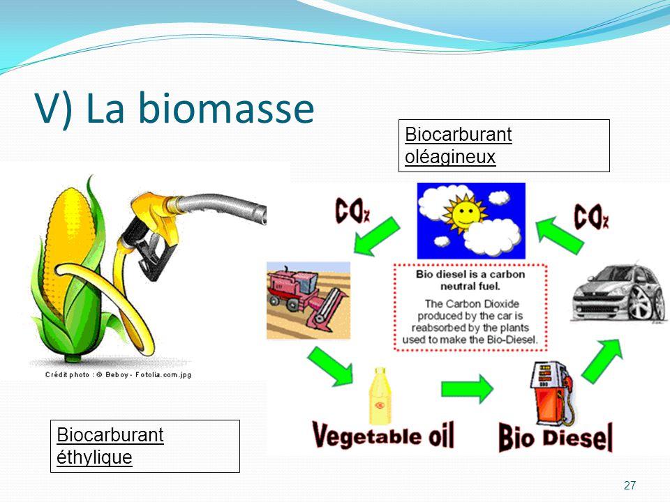 27 V) La biomasse Biocarburant éthylique Biocarburant oléagineux