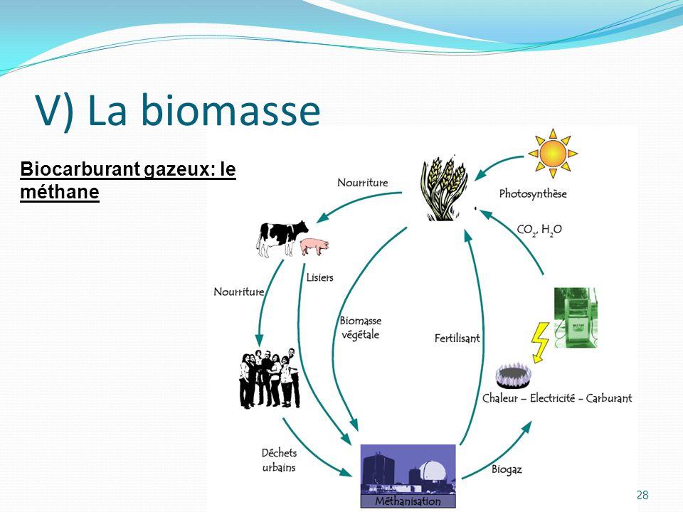 28 V) La biomasse Biocarburant gazeux: le méthane