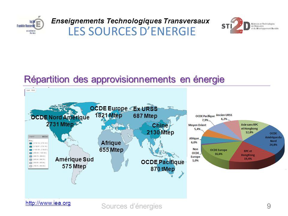 Enseignements Technologiques Transversaux LES SOURCES D'ENERGIE 10 Production d'énergie primaire mondiale en 2008 Sources d'énergies
