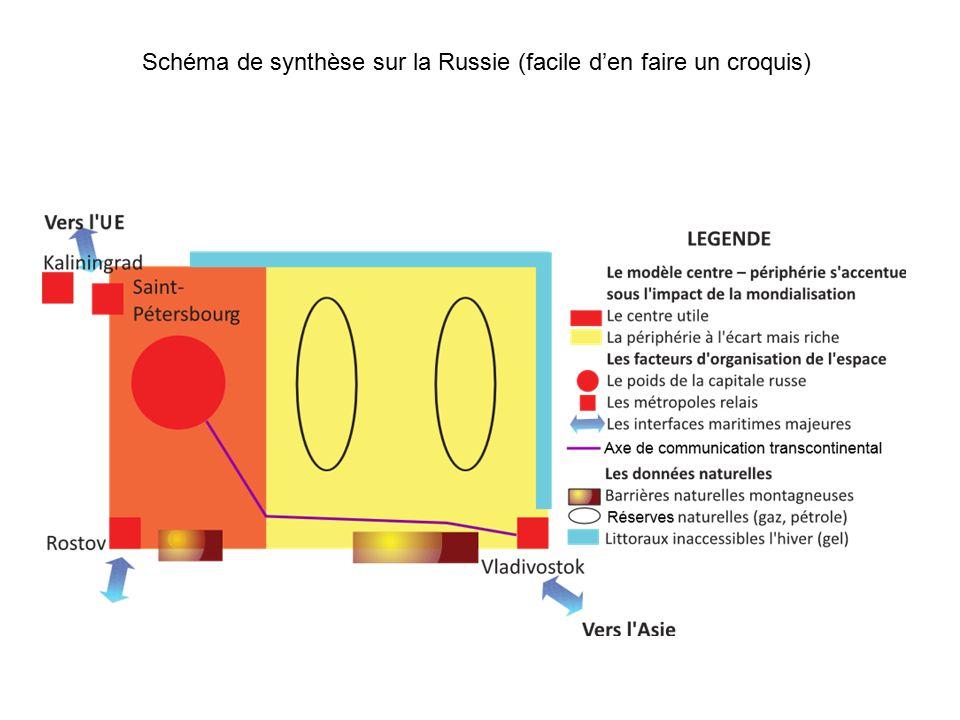 Schéma de synthèse sur la Russie (facile d'en faire un croquis)